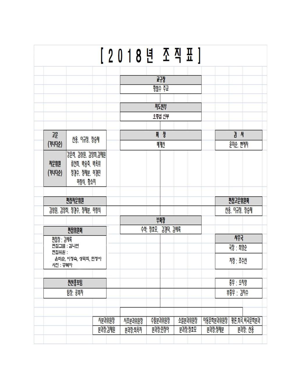 2018년 부산가톨릭문협 임원 조직표.jpg
