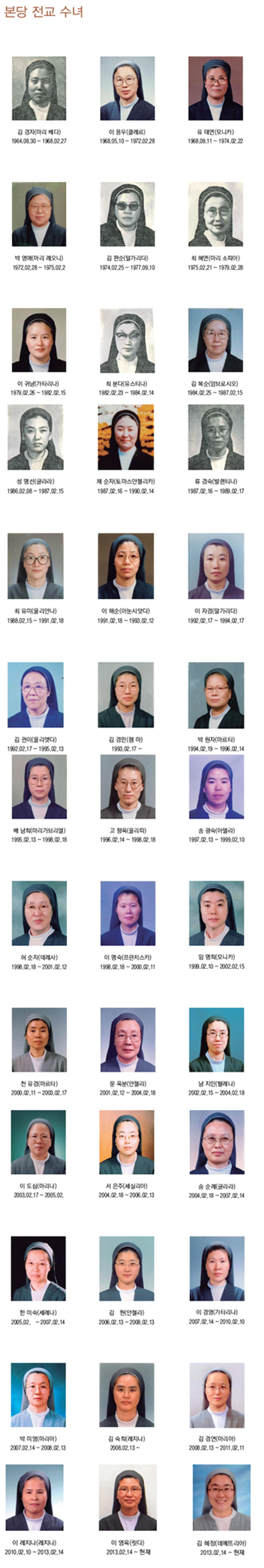 역대 수녀(2015년 기준).jpg