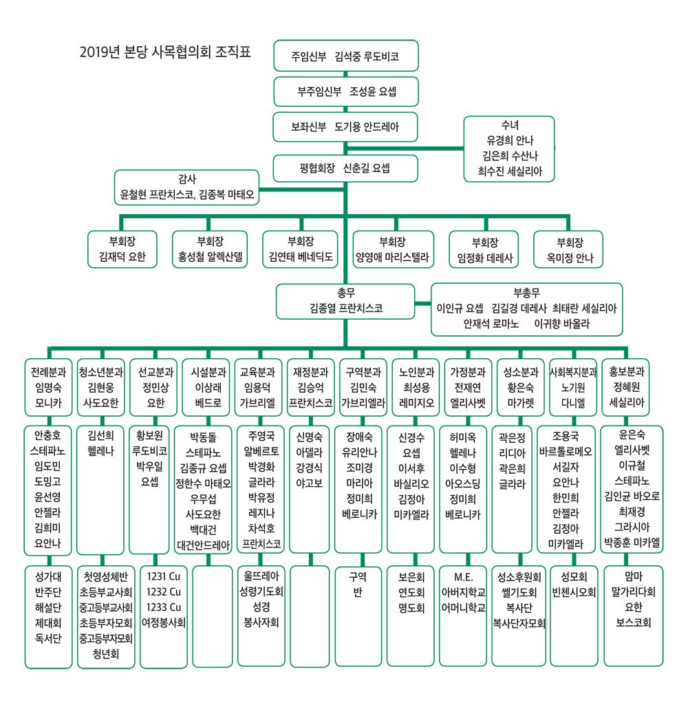 2019 성가정 조직도 수정.jpg