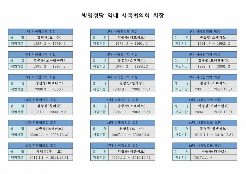 병영성당 역대 사목협의회 회장001.jpg