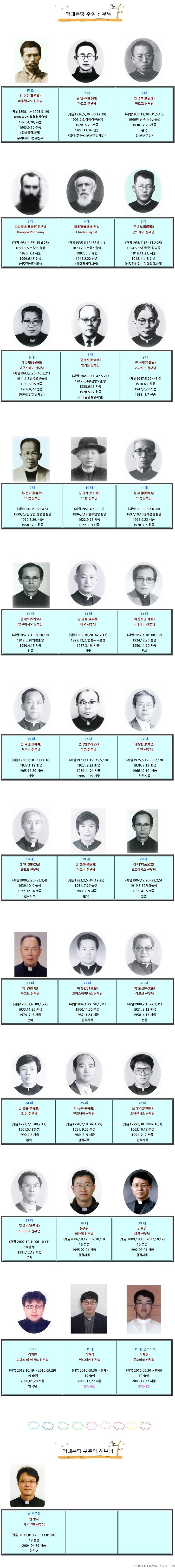밀양성당 역대신부님.jpg