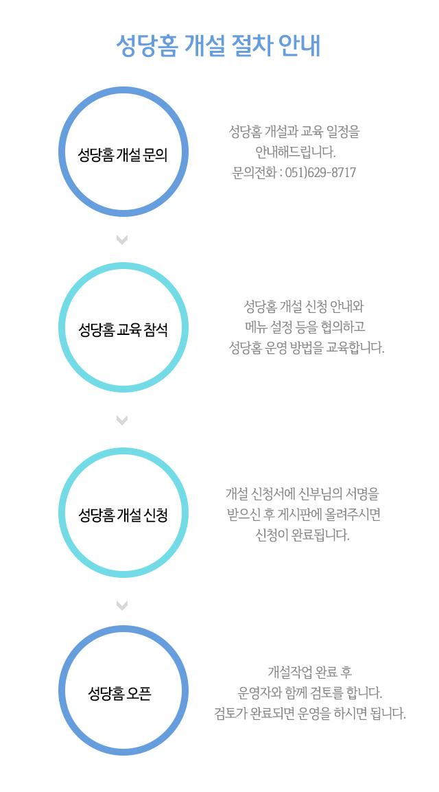 성당홈 개설 절차 안내(수정,모바일포함).png