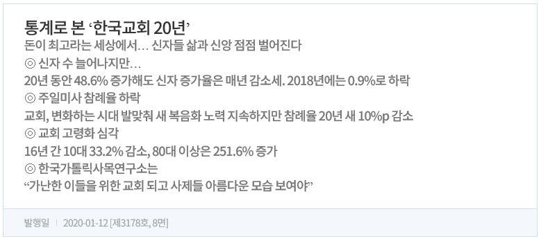 통계로 본 한국교회 20년.JPG