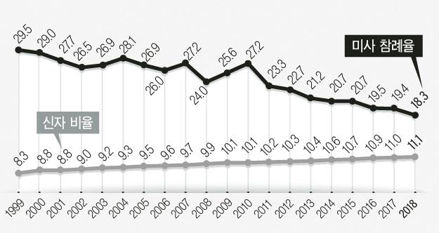 총인구대비 신자비율 및 미사참례율.jpg